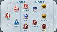 Branku hájí nejlepší brankář fantasy hokeje Dominik Furch