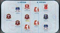 Kapitánem tým je nejpopulárnější hokejista fantasy - Petr Ton