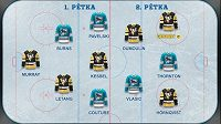Ve finále NHL mírně favorizujeme Pittsburgh Penguins