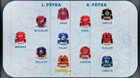 Věříme, že čeští hokejisté udělají i v letošní sezoně NHL viditelnou stopu.