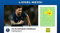 Statistika Lionela Messiho během utkání s Lyonem.