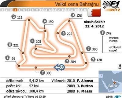 Charakteristika okruhu pro Velkou cenu Bahrajnu formule 1