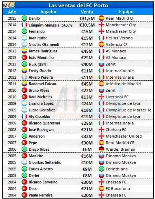FC Porto za necelých 11 let prodalo hráče v celkové hodnotě přesahující 600 miliónů eur!