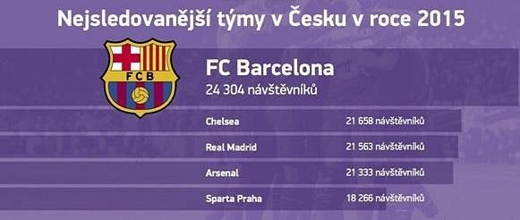 Nejsledovanějším týmem je Barcelona.