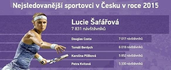 Tenistky v čele s Lucií Šafářovou jsou tři v elitní pětici.