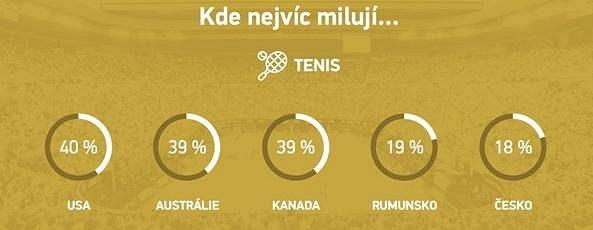 Američané, Australané a Kanaďané doslova propadli tenisu.