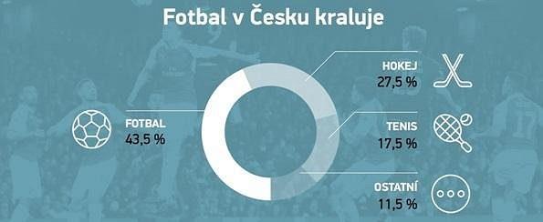 Fotbal je nejsledovanějším sportem v ČR.