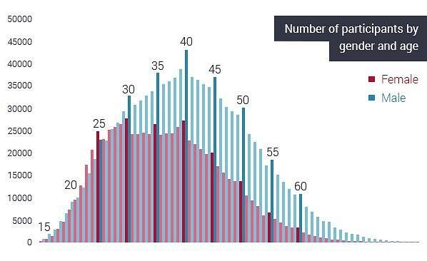 Počty účastníků dle věku a pohlaví (červeně ženy, modře muži).