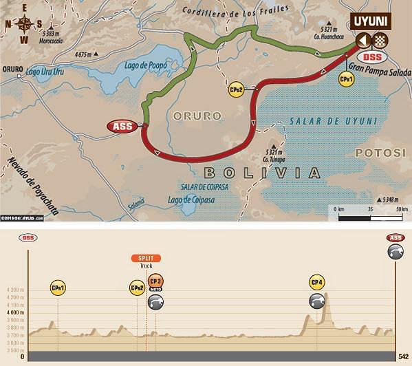 Trasa 6. etapy Rallye Dakar s výškovým profilem.