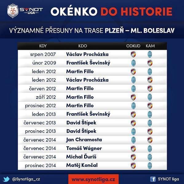 Mezi Plzní a Mladou Boleslaví je čilý hráčský pohyb...