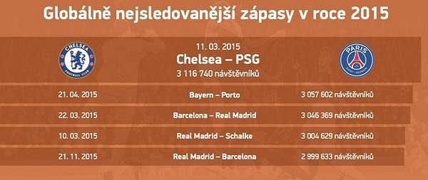 Duel Chelsea - PSG byl letos nejpřitažlivějším. Následují zápasy Barcelony a Realu.