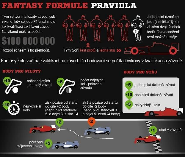 Pravidla Fantasy Formule 1.