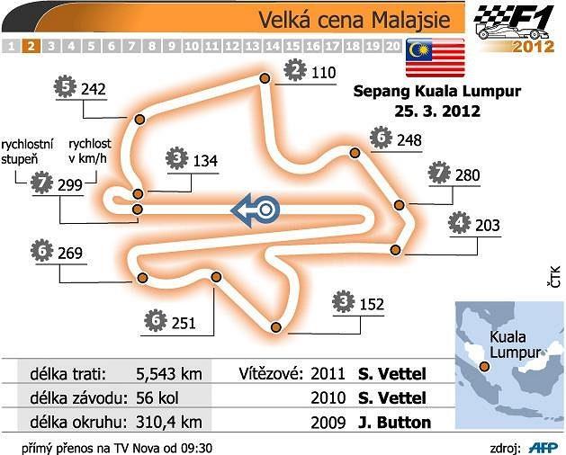 Charakteristika tratě Sepang International Circuit v Kuala Lumpur