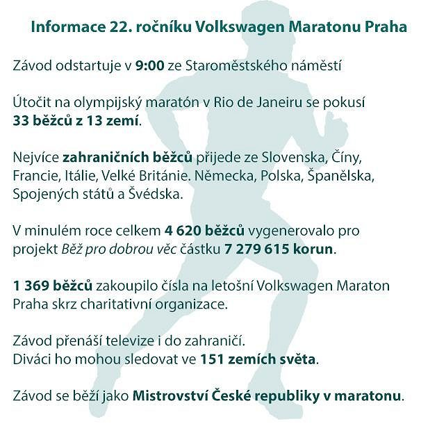 Volkswagen Maraton Praha: Informace k 22. ročníku