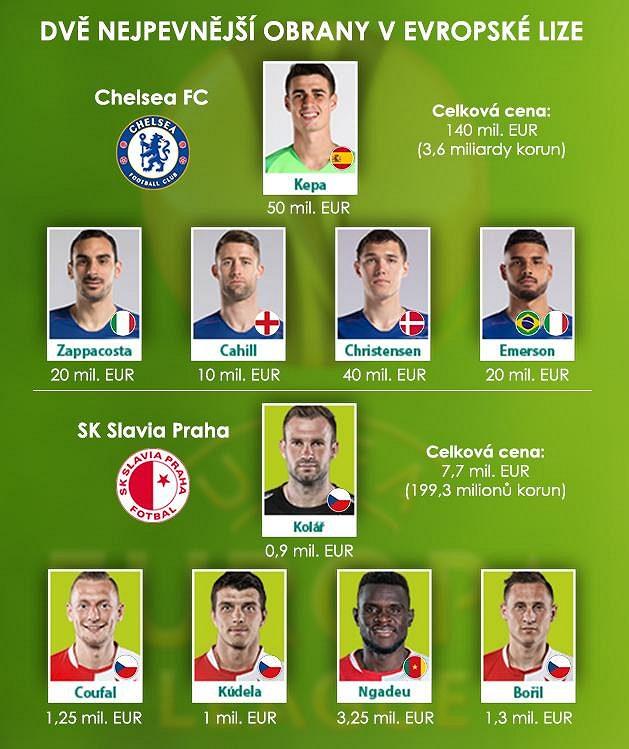 Dvě nejpevnější obrany v Evropské lize. Ceny jsou uvedeny podle transfermarkt.com.