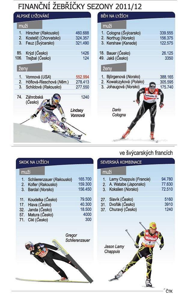 Finanční žebříčky sezóny 2011/12 (ve švýcarských francích):