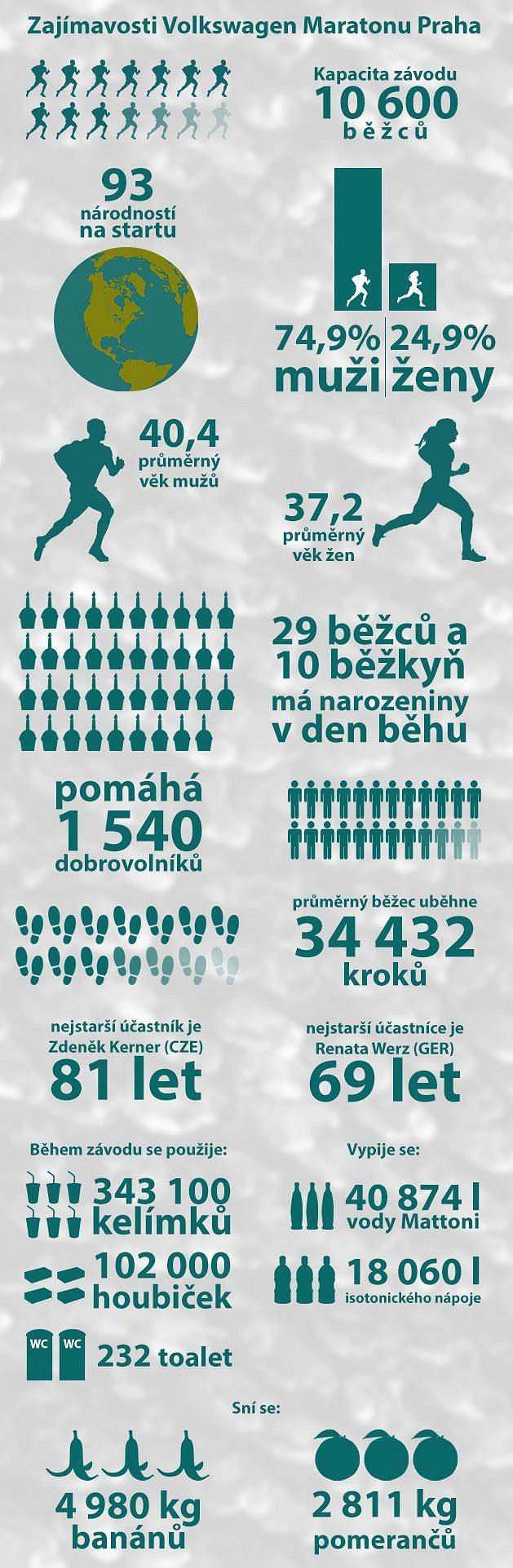 Volkswagen Maraton Praha: Přehled zajímavostí