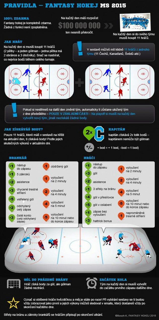 Za jaké činnosti může sbírat váš tým body?