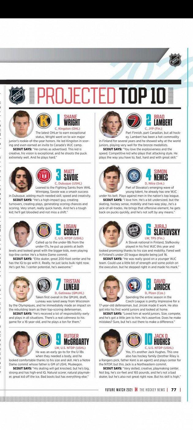 Aktuální žebříček Top 10 talentů pro draft NHL podle The Hockey News.