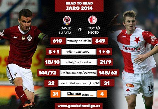Lafata versus Necid.