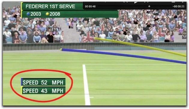 Studie BBC, servis Federera o stejné rychlosti v letech 2003 a 2008. Míček po odskoku je výrazně pomalejší.