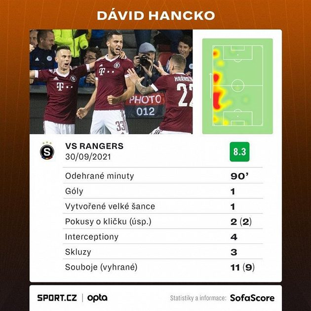 Statistiky Dávida Hancka ze Sparty v utkání s Rangers