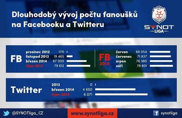 Sledovanost na sociálních sítích roste.