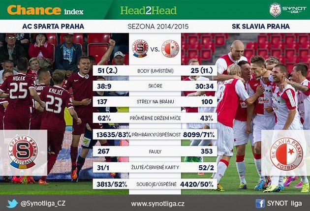 Sparta versus Slavia...