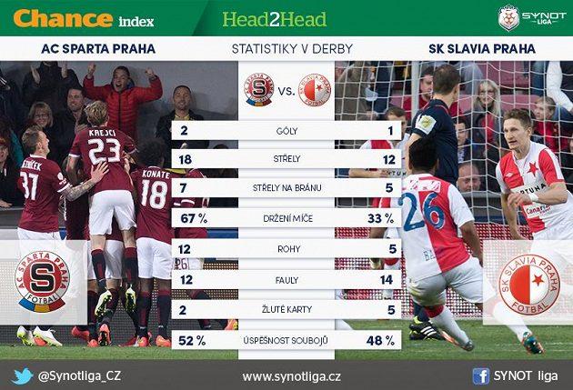 Derby ve statistikách...
