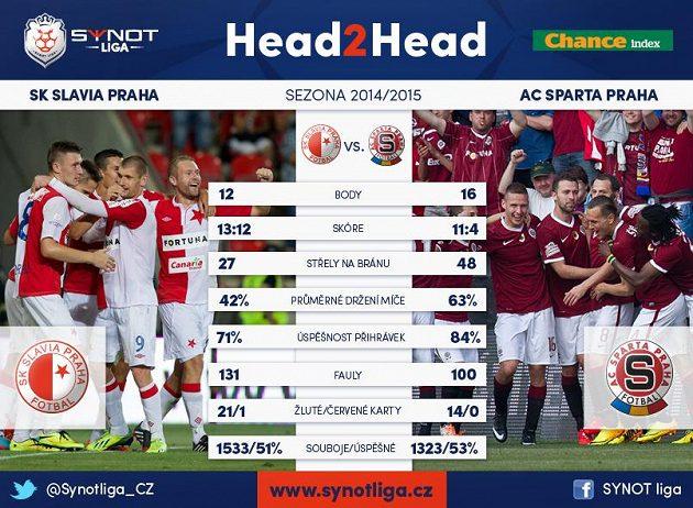 Slavia kontra Sparta v této sezóně...
