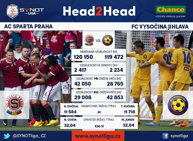 Sparta versus Jihlava řečí statistik.