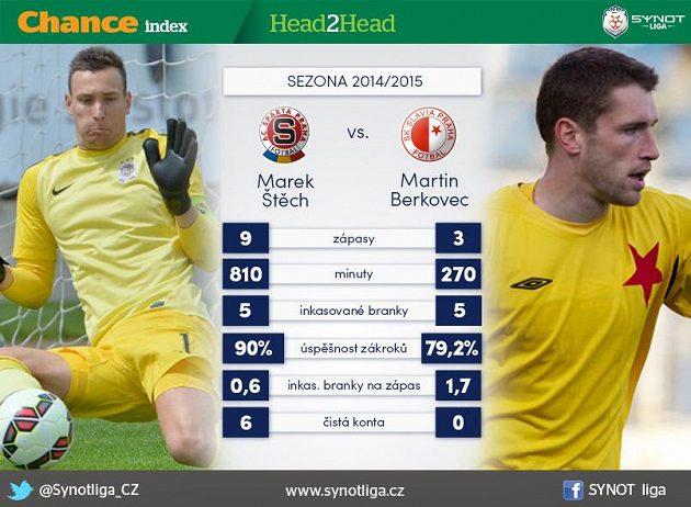 Štěch versus Berkovec...