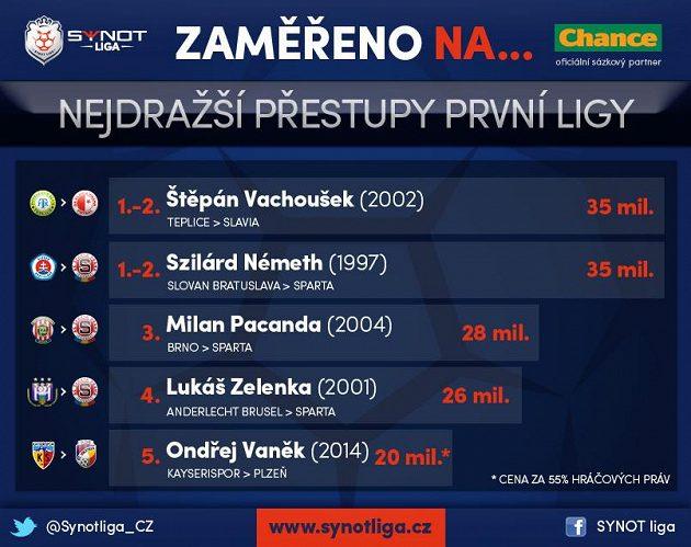 Na trase Teplice - Slavia došlo před lety k rekordnímu přestupu Štěpána Vachouška.