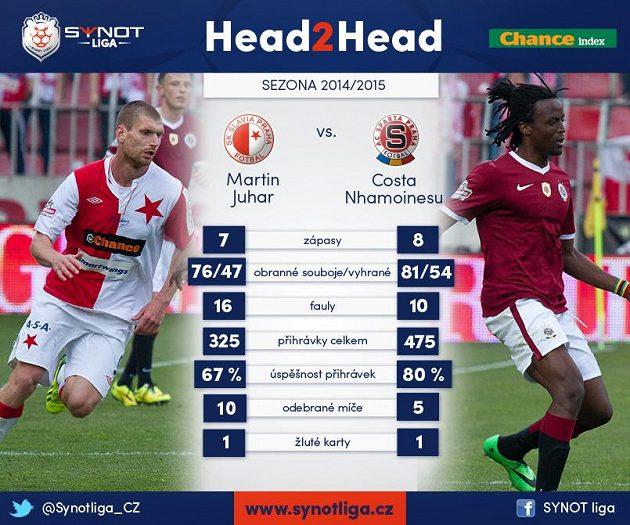 Juhar kontra Costa...