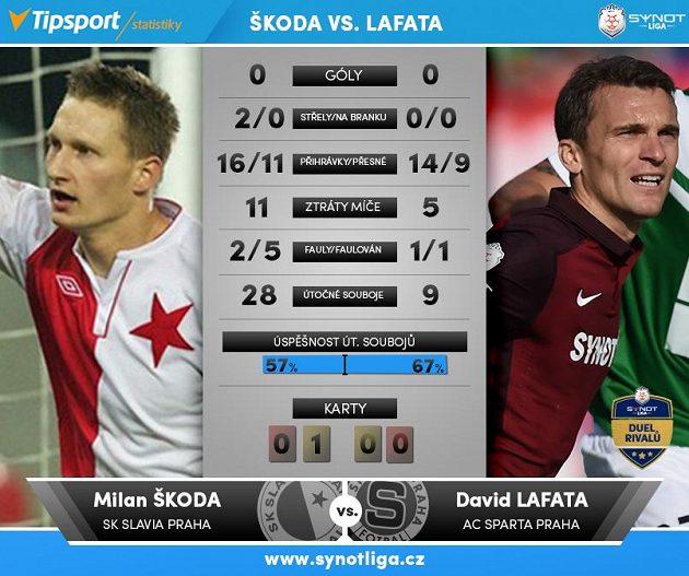 Škoda versus Lafata...