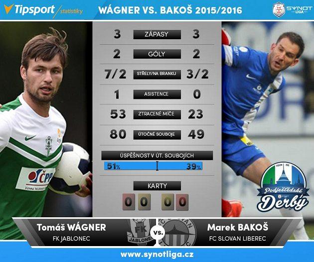 Souboje 4. kola: Wágner versus Bakoš.