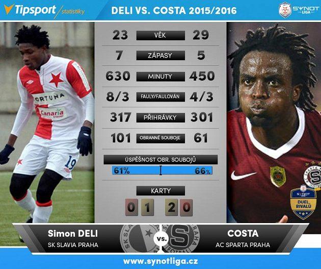 Deli kontra Costa...