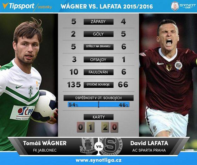 Wágner versus Lafata...