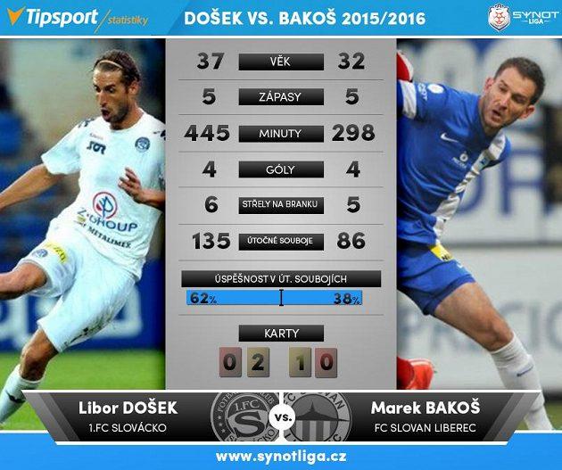 Došek versus Bakoš...