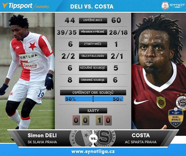 Deli versus Costa...