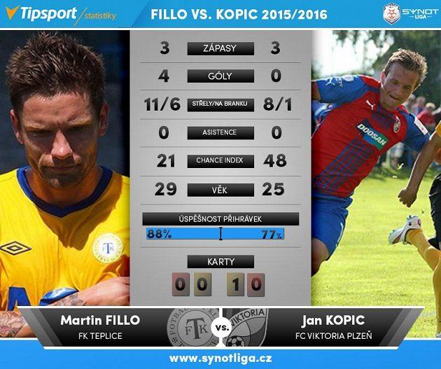 Souboje 4. kola: Fillo versus Kopic.