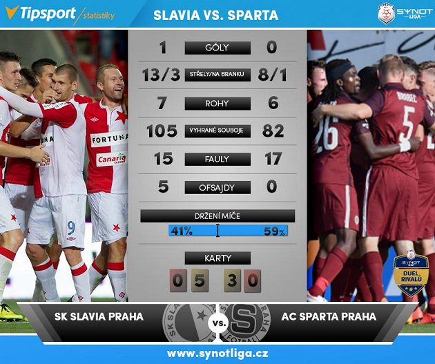 Slavia versus Sparta...