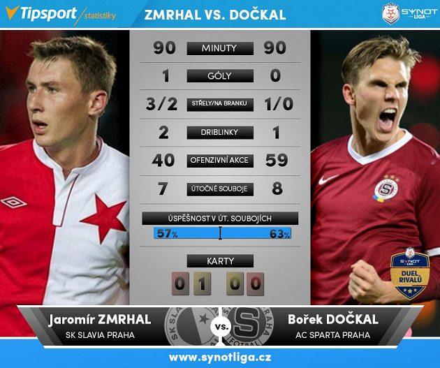 Zmrhal versus Dočkal...