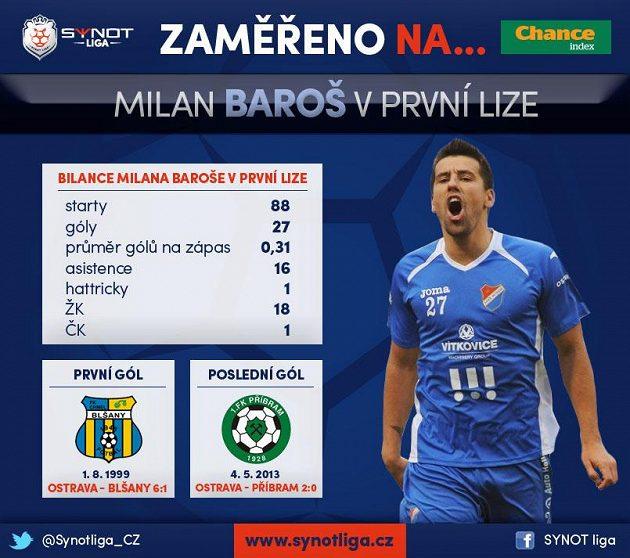 Milan Baroš hlásí návrat...