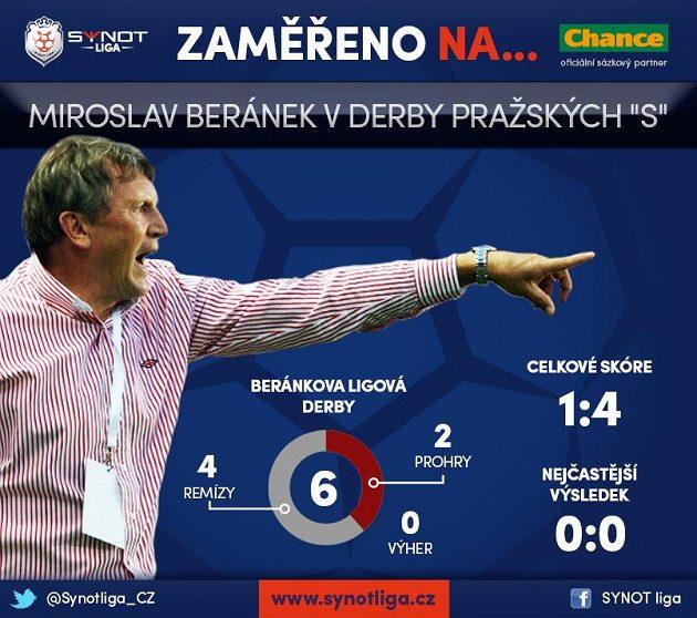 Miroslav Beránek v derby.