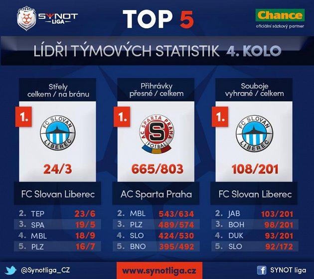 Lídři týmových statistik.