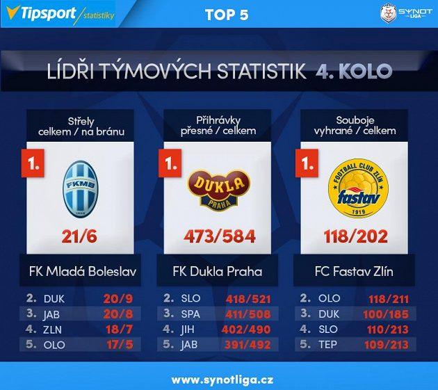 Lídři týmových statistik...