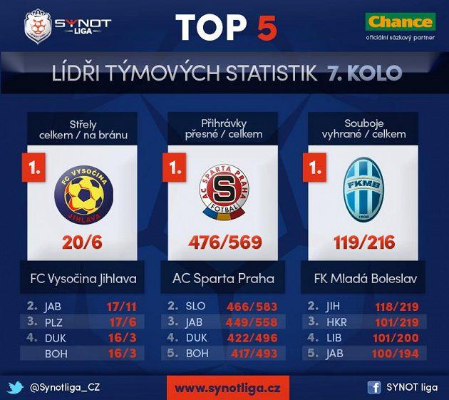 Týmem 7. kola Synot ligy se stala Jihlava.