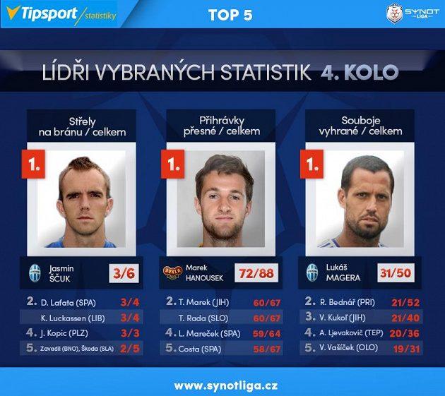 Lídři hráčských statistik...