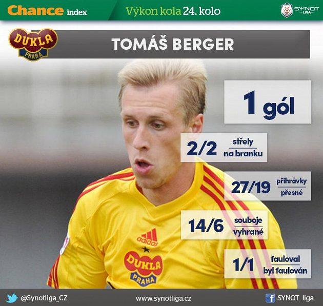 Berger se proti Jablonci vytáhl...